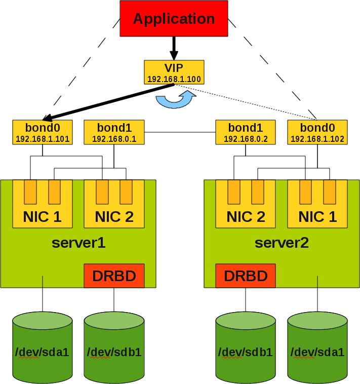 MYSQL HA 서비스 (  drbd + heartbeat + mon)