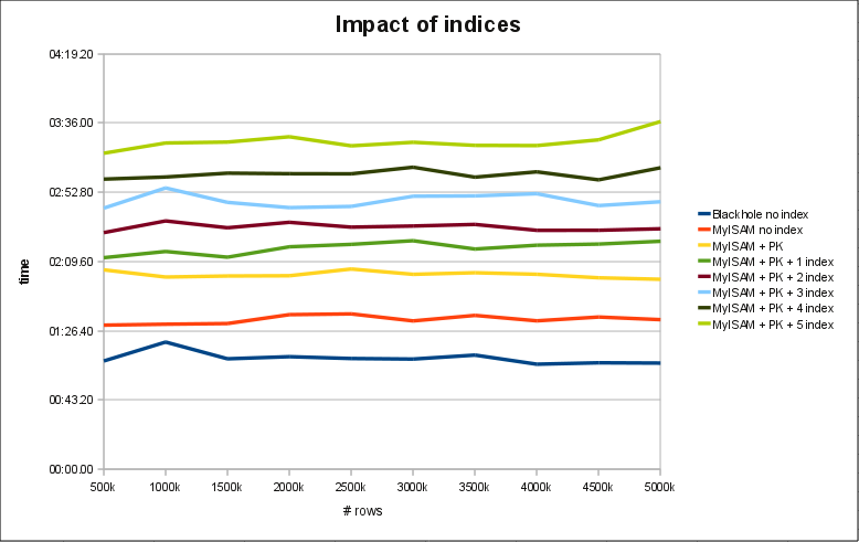 impact_of_indices.png