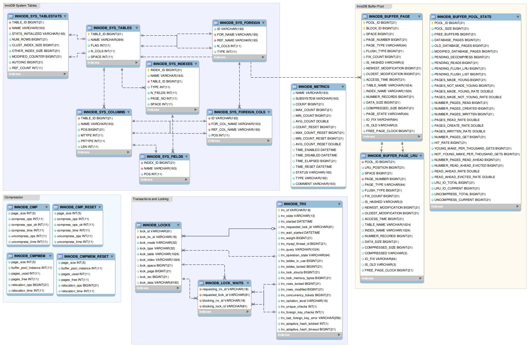 er diagram of the innodb data dictionary   mysql  galera cluster    navigation