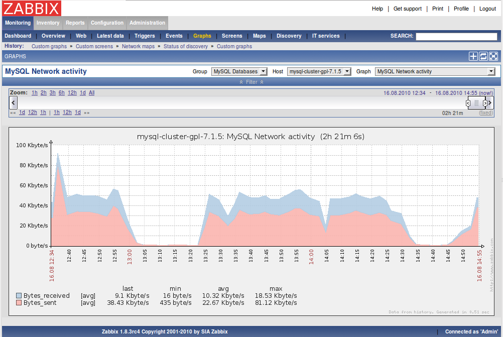 MySQL network activity