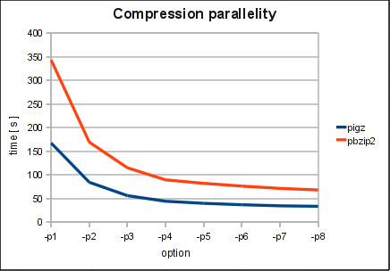 Compression Parallelity