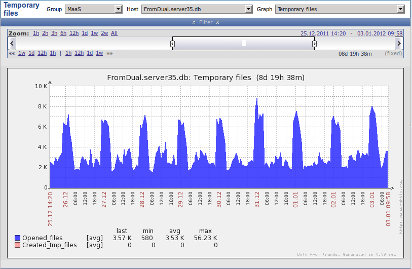 MySQL Performance Monitor as a Service